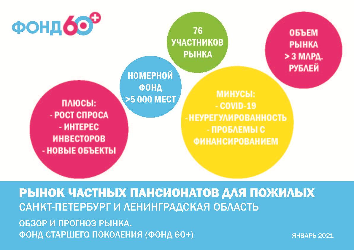Фонд 60+ подготовил обзор рынка пансионатов для пожилых Санкт-Петербурга и области